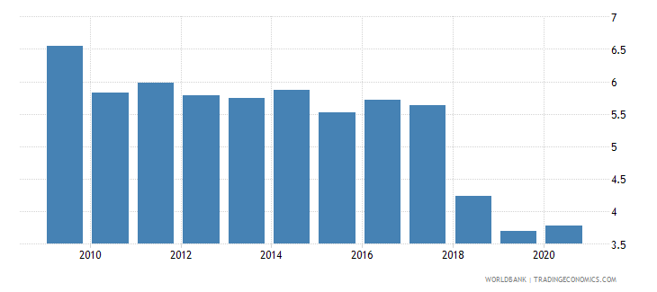 rwanda adjusted savings natural resources depletion percent of gni wb data