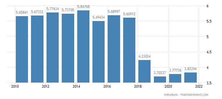 rwanda adjusted savings net forest depletion percent of gni wb data