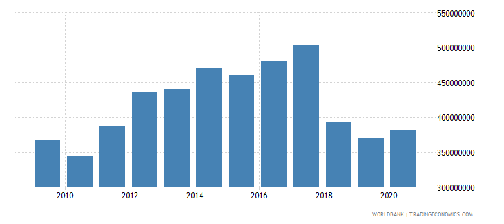 rwanda adjusted savings net forest depletion us dollar wb data