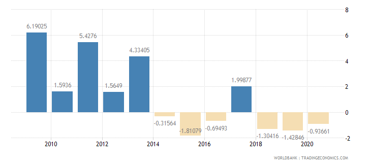 rwanda adjusted savings net national savings percent of gni wb data
