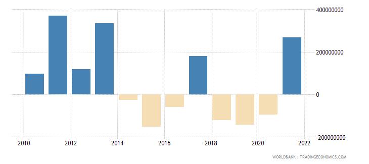rwanda adjusted savings net national savings us dollar wb data