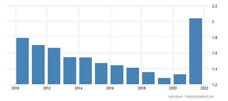 rwanda adjusted savings particulate emission damage percent of gni wb data
