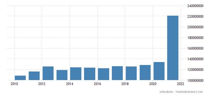 rwanda adjusted savings particulate emission damage us dollar wb data
