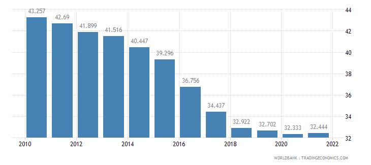 rwanda adolescent fertility rate births per 1 000 women ages 15 19 wb data