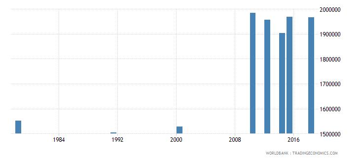 rwanda adult illiterate population 15 years both sexes number wb data