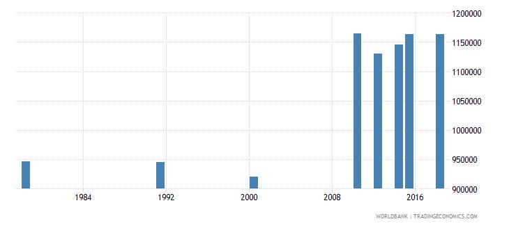 rwanda adult illiterate population 15 years female number wb data