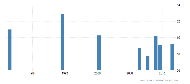 rwanda adult illiterate population 15 years percent female wb data