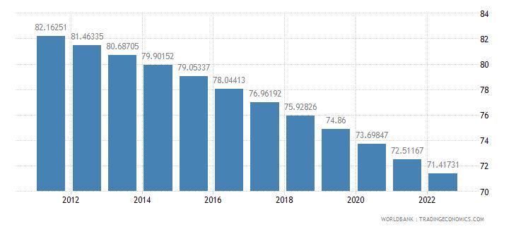 rwanda age dependency ratio percent of working age population wb data