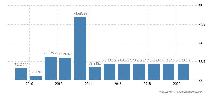 rwanda agricultural land percent of land area wb data