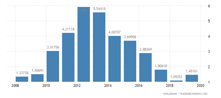 rwanda agricultural raw materials exports percent of merchandise exports wb data