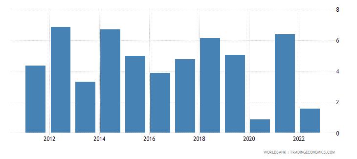 rwanda agriculture value added annual percent growth wb data