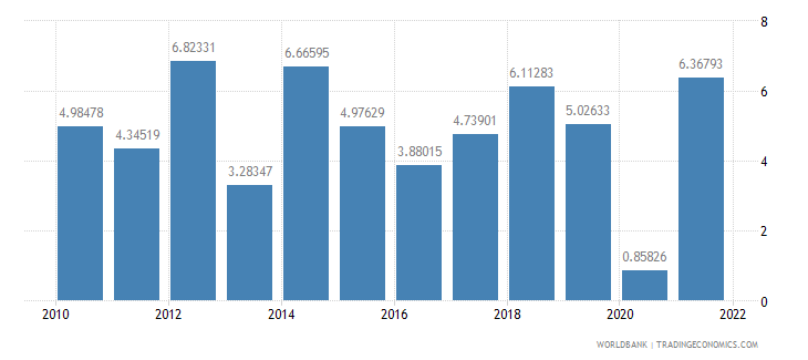 rwanda agriculture value added annual percent growth wb data
