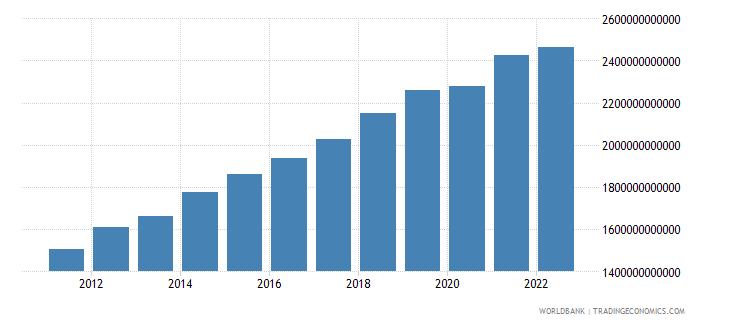 rwanda agriculture value added constant lcu wb data