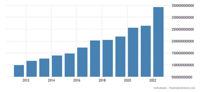 rwanda agriculture value added current lcu wb data