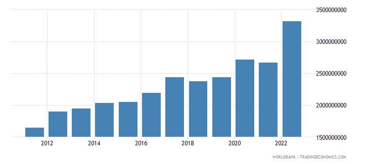 rwanda agriculture value added us dollar wb data
