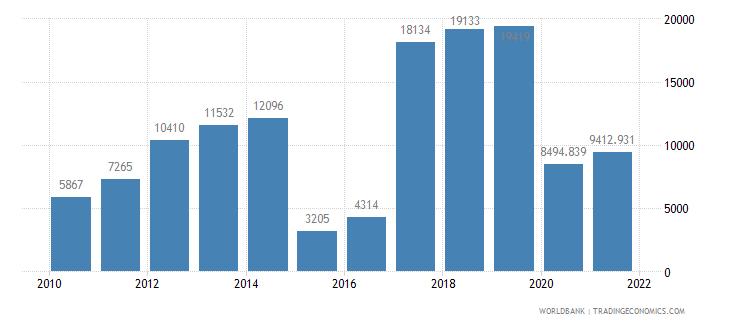 rwanda air transport registered carrier departures worldwide wb data
