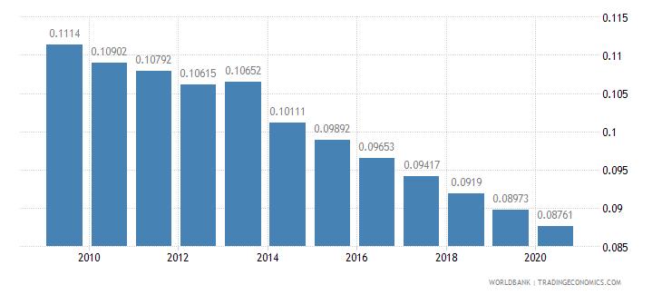rwanda arable land hectares per person wb data