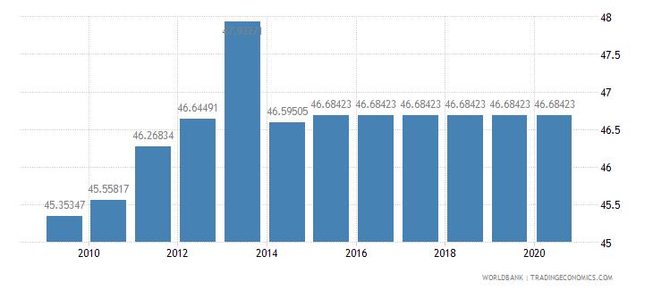 rwanda arable land percent of land area wb data