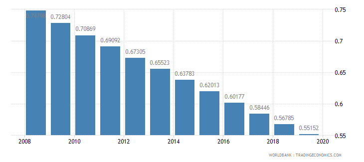 rwanda armed forces personnel percent of total labor force wb data