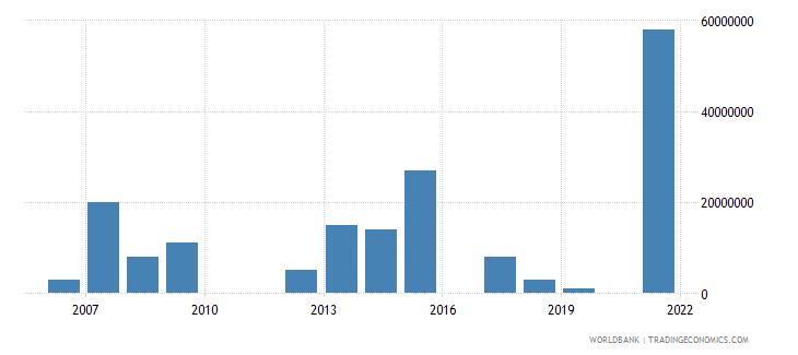 rwanda arms imports constant 1990 us dollar wb data