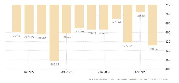Rwanda Balance of Trade