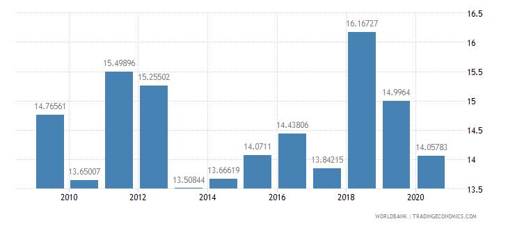 rwanda bank capital to assets ratio percent wb data