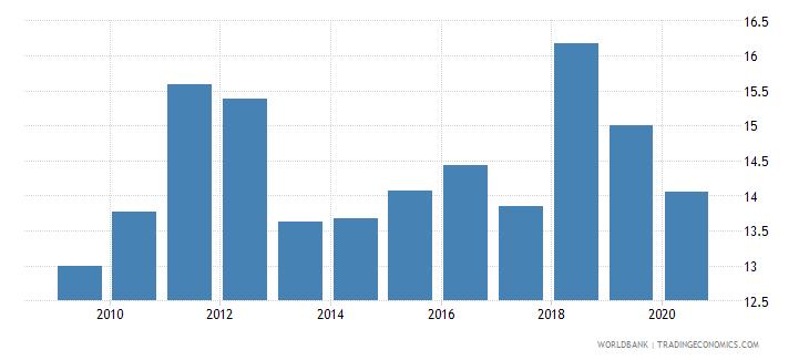 rwanda bank capital to total assets percent wb data