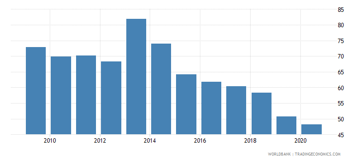 rwanda bank cost to income ratio percent wb data