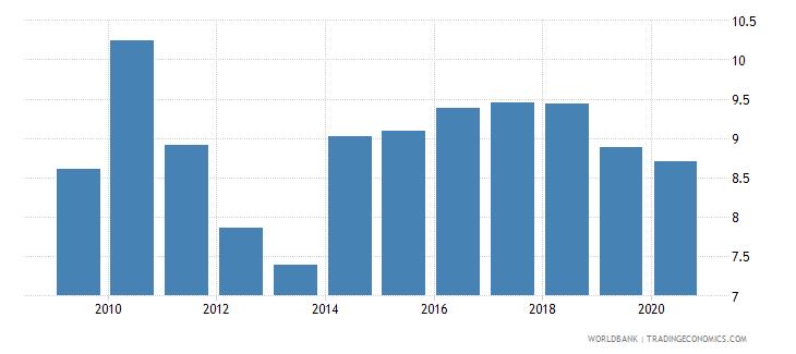 rwanda bank lending deposit spread wb data