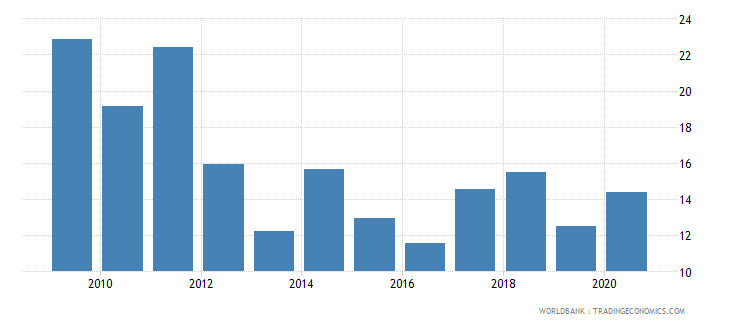 rwanda bank liquid reserves to bank assets ratio percent wb data