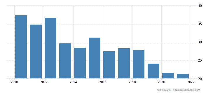 rwanda bank noninterest income to total income percent wb data