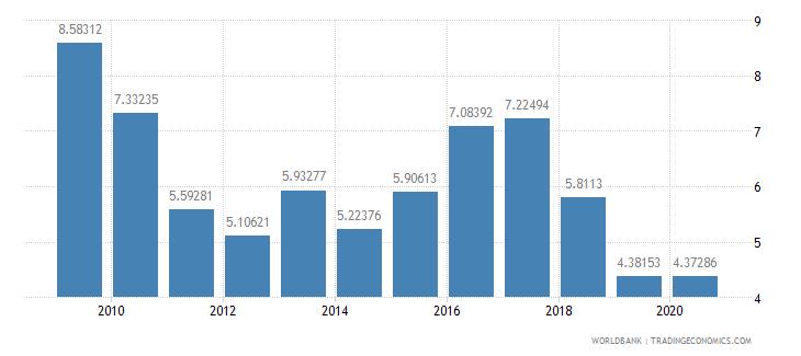 rwanda bank nonperfoming loans to total gross loans percent wb data
