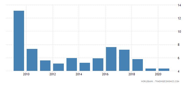 rwanda bank nonperforming loans to gross loans percent wb data
