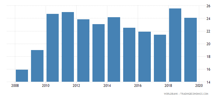 rwanda bank regulatory capital to risk weighted assets percent wb data
