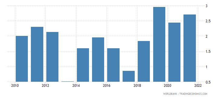 rwanda bank return on assets percent after tax wb data