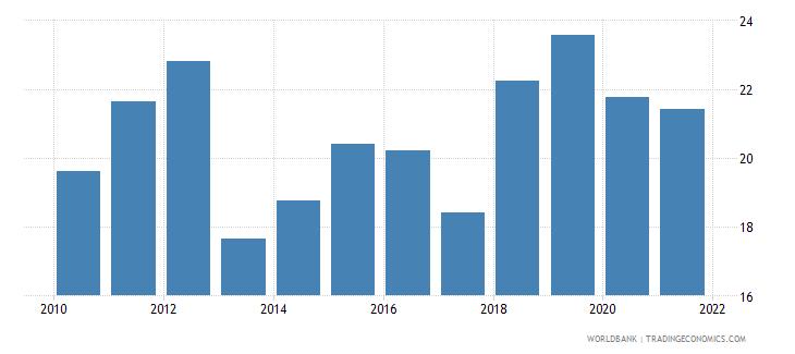rwanda bank z score wb data