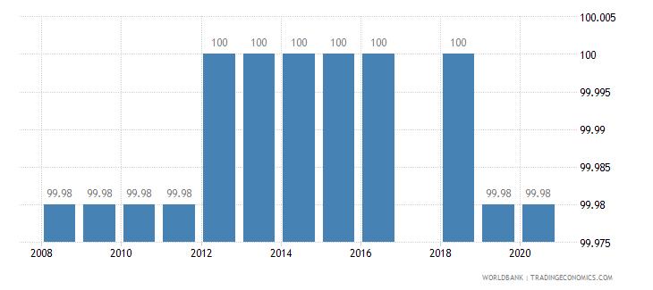 rwanda binding coverage all products percent wb data