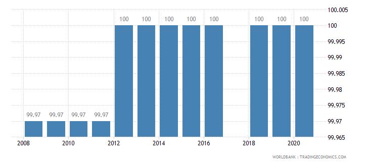 rwanda binding coverage manufactured products percent wb data