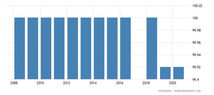 rwanda binding coverage primary products percent wb data