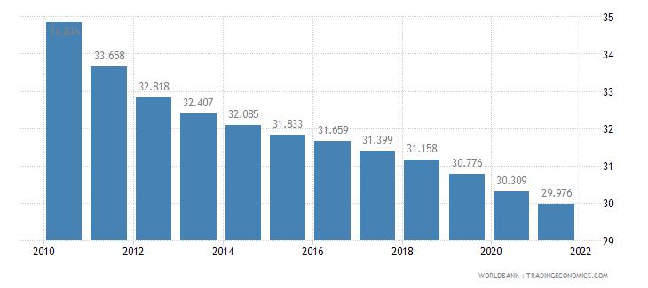 rwanda birth rate crude per 1 000 people wb data