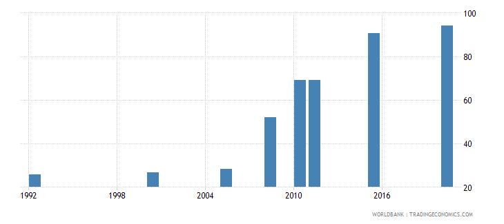 rwanda births attended by skilled health staff percent of total wb data