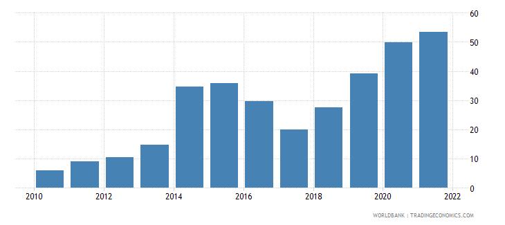 rwanda borrowers from commercial banks per 1 000 adults wb data