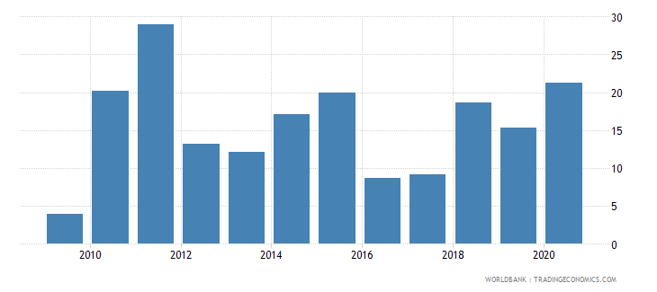 rwanda broad money growth annual percent wb data