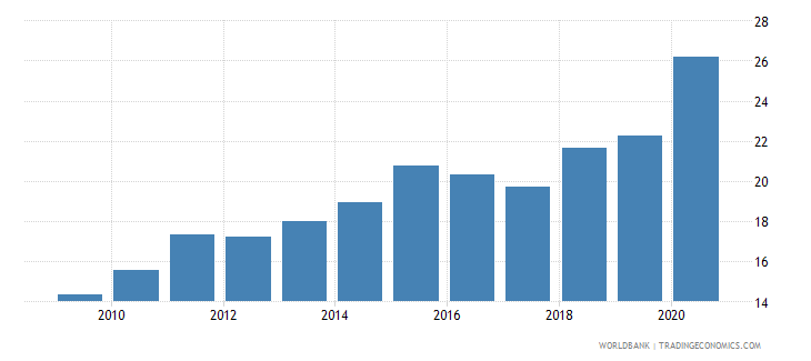 rwanda broad money percent of gdp wb data