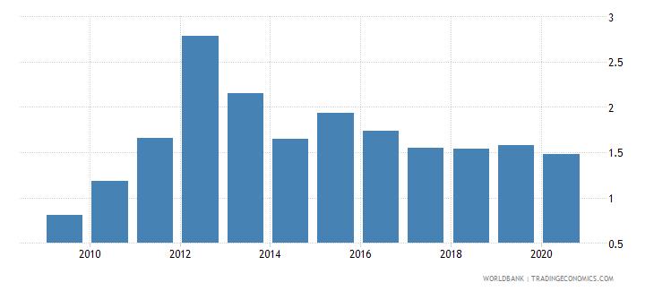 rwanda broad money to total reserves ratio wb data