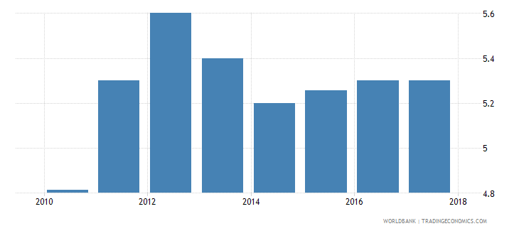 rwanda burden of customs procedure wef 1 extremely inefficient to 7 extremely efficient wb data