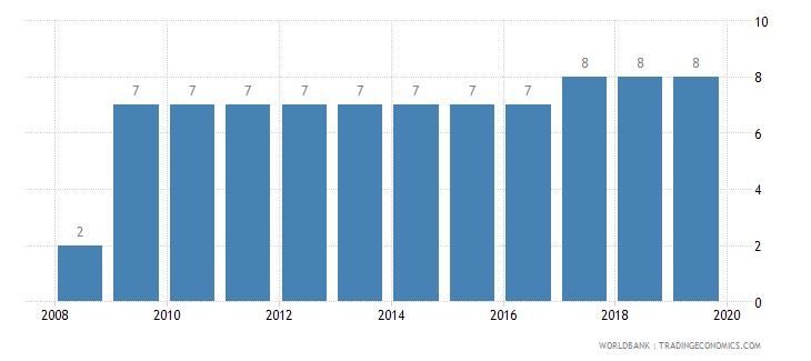 rwanda business extent of disclosure index 0 less disclosure to 10 more disclosure wb data