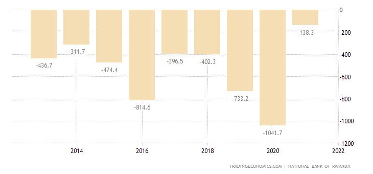 Rwanda Capital Flows