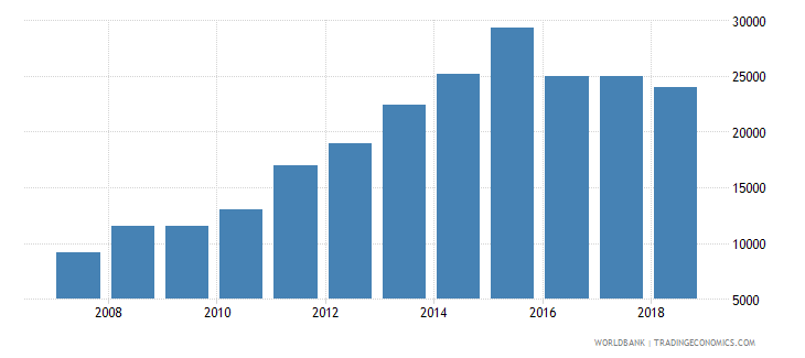 rwanda capture fisheries production metric tons wb data