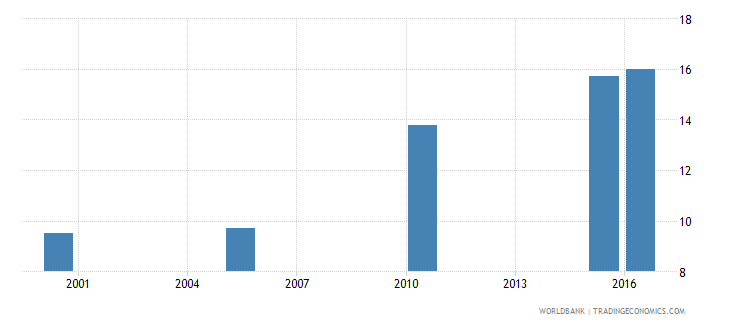 rwanda cause of death by injury ages 15 34 female percent relevant age wb data